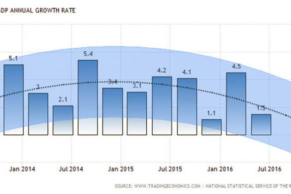 armenia-gdp-growth-annual-forecast