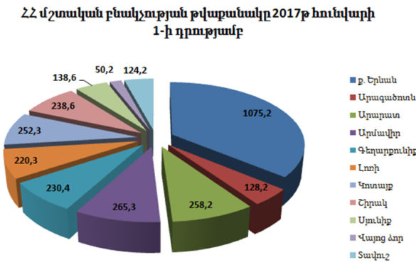 armenia-population