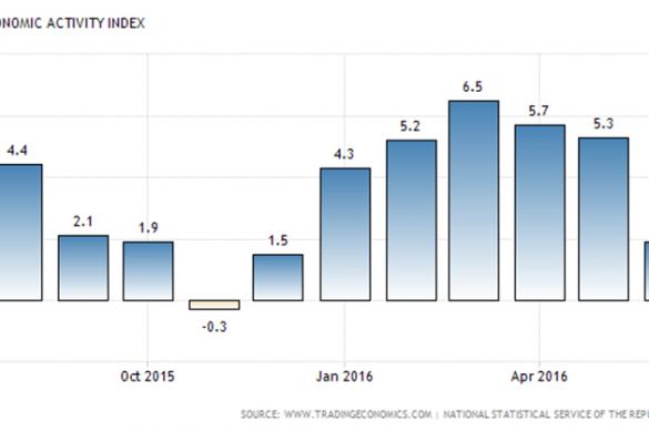 armenia-leading-economic-index