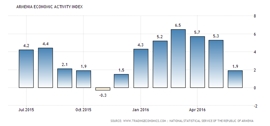 armenia-leading-economic-index