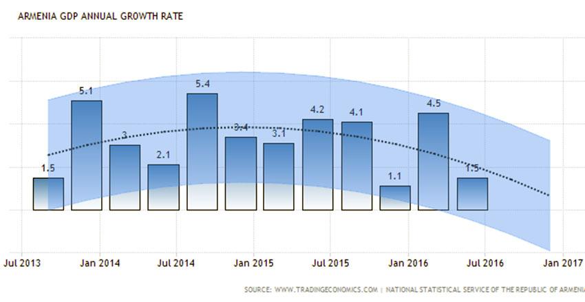 armenia-gdp-growth-annual-forecast