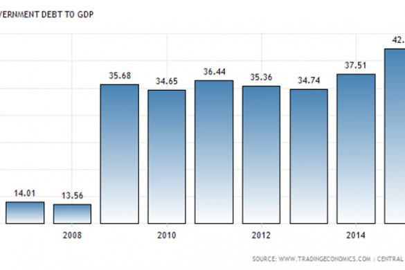 armenia-government-debt-to-gdp