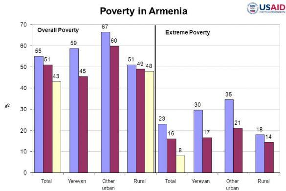 povertyinarmenia