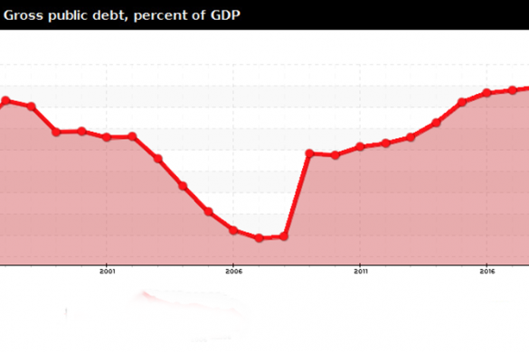 armenia-gross-public-debt-percent-of-gdp