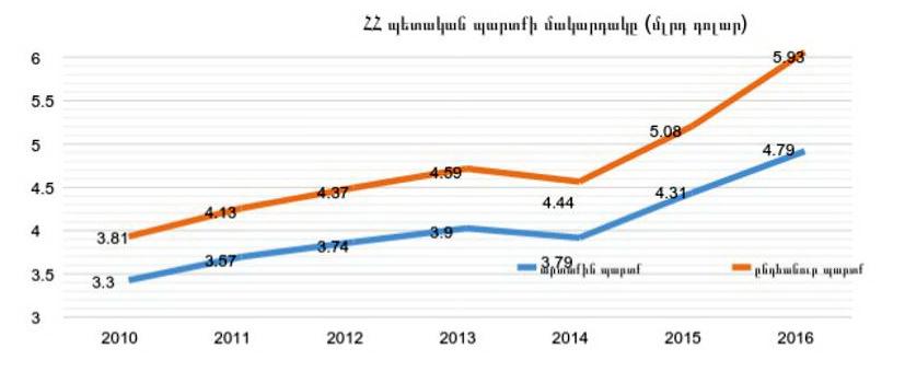 armenia debt