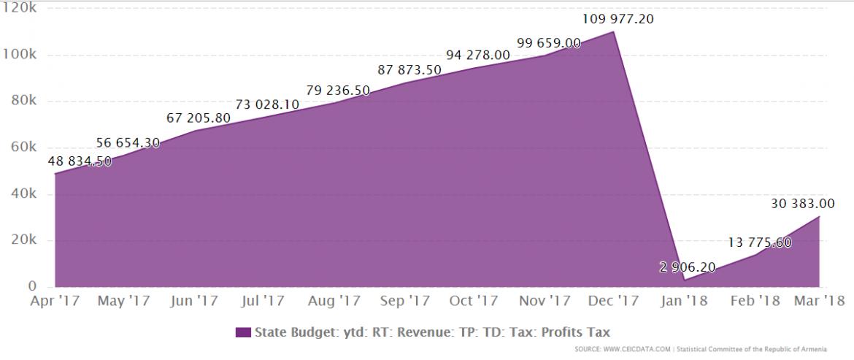 armenia budget