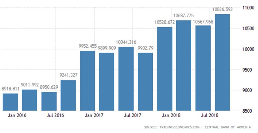 armenia national debt