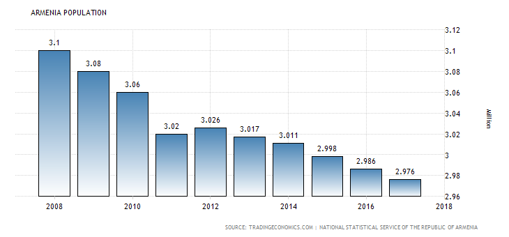 armenia population index