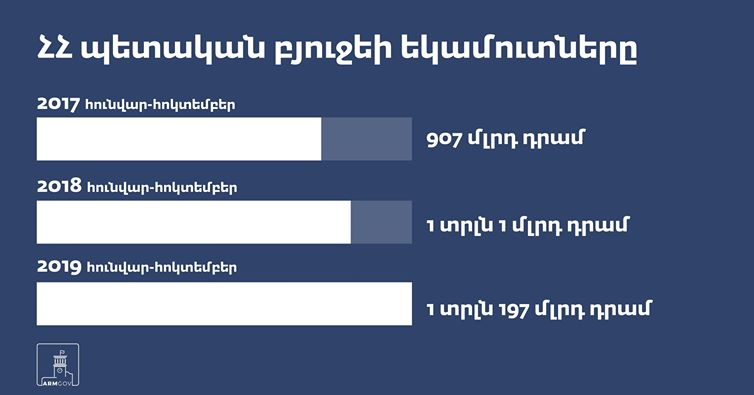 armenian budget
