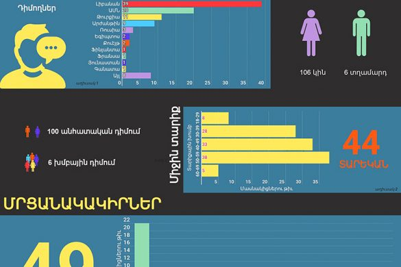 Teaching In Armenian Online Armenian Infographics