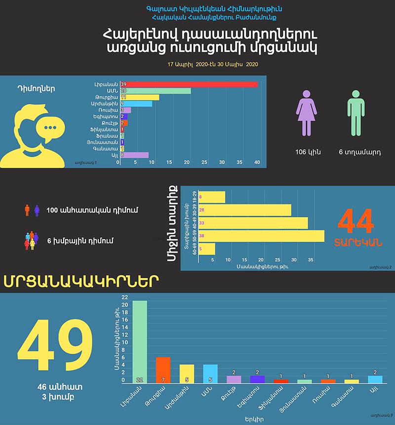 Teaching In Armenian Online Armenian Infographics