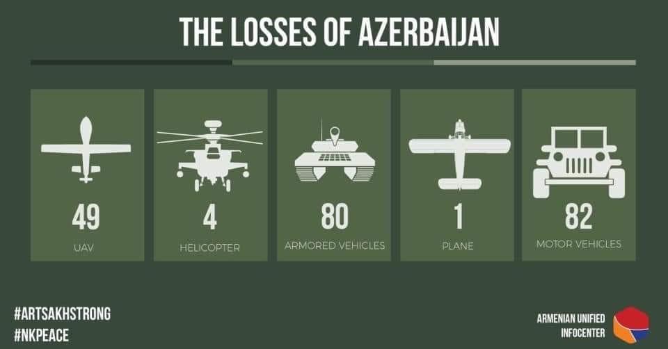 azeri loses