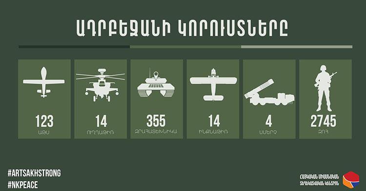 azeri loses-10-03