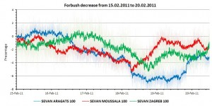 Figure 2: Pressure corrected time series of SEVAN particle monitors
