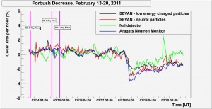 Pressure corrected time series of ASEC particle monitors