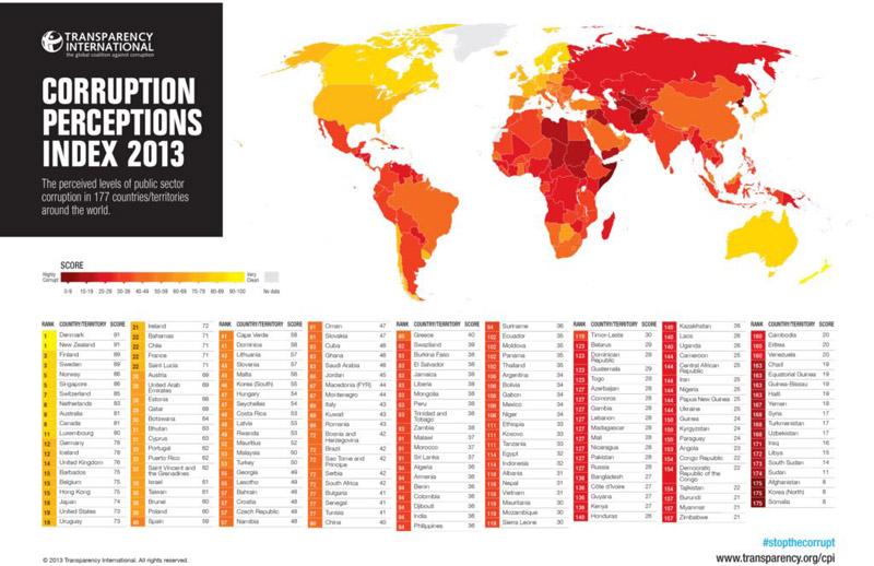corruptionperception