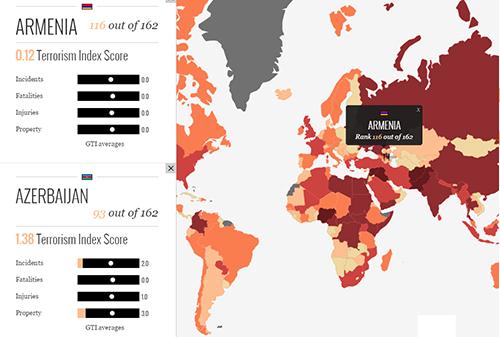 Global-Index