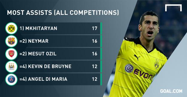Mkhitaryan-assists